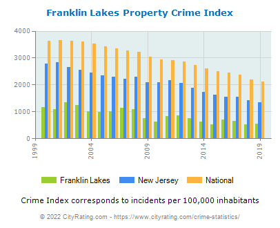 Franklin Lakes Property Crime vs. State and National Per Capita