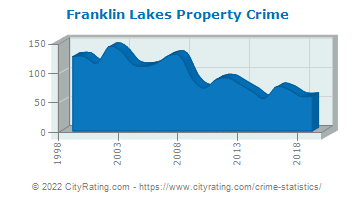 Franklin Lakes Property Crime