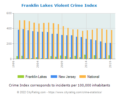 Franklin Lakes Violent Crime vs. State and National Per Capita