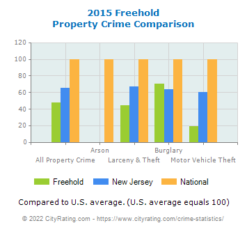 Freehold Property Crime vs. State and National Comparison