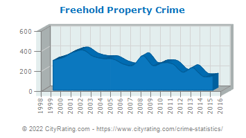 Freehold Property Crime