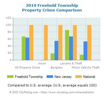 Freehold Township Property Crime vs. State and National Comparison