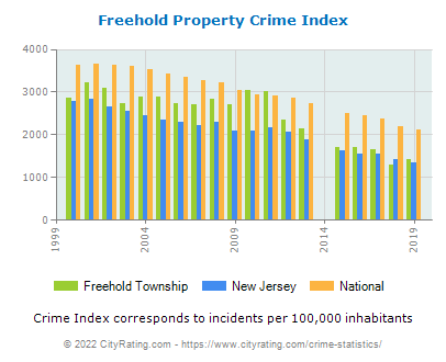 Freehold Township Property Crime vs. State and National Per Capita