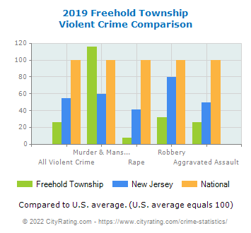 Freehold Township Violent Crime vs. State and National Comparison