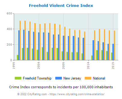 Freehold Township Violent Crime vs. State and National Per Capita