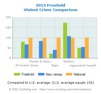 Freehold Violent Crime vs. State and National Comparison