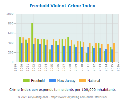 Freehold Violent Crime vs. State and National Per Capita