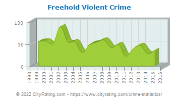 Freehold Violent Crime