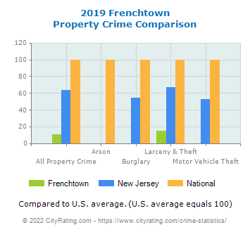 Frenchtown Property Crime vs. State and National Comparison
