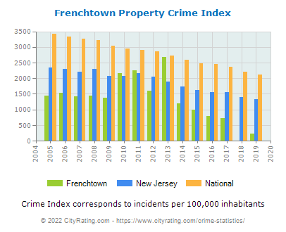 Frenchtown Property Crime vs. State and National Per Capita