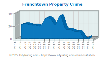 Frenchtown Property Crime