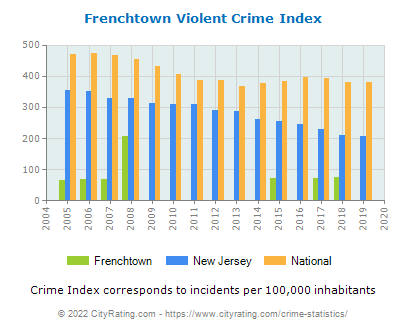Frenchtown Violent Crime vs. State and National Per Capita