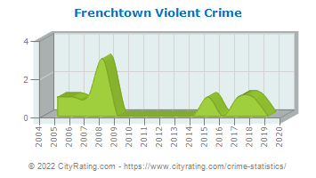 Frenchtown Violent Crime