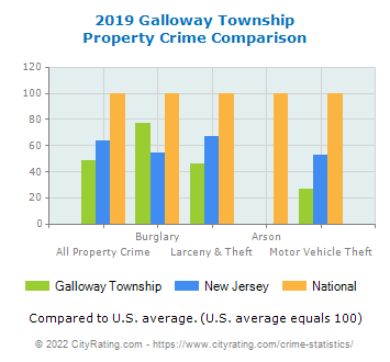 Galloway Township Property Crime vs. State and National Comparison