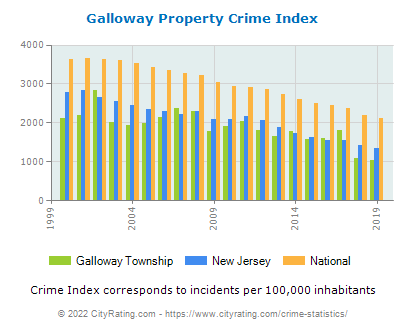 Galloway Township Property Crime vs. State and National Per Capita