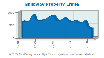 Galloway Township Property Crime