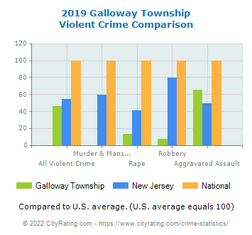 Galloway Township Violent Crime vs. State and National Comparison