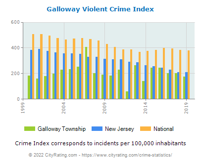 Galloway Township Violent Crime vs. State and National Per Capita