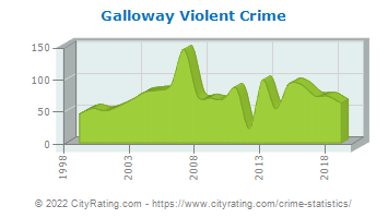 Galloway Township Violent Crime