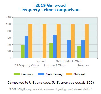 Garwood Property Crime vs. State and National Comparison