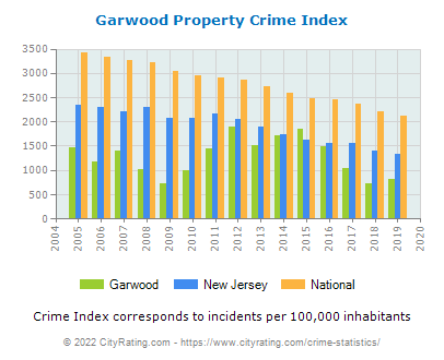 Garwood Property Crime vs. State and National Per Capita