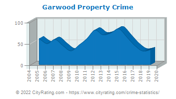 Garwood Property Crime