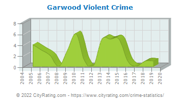 Garwood Violent Crime