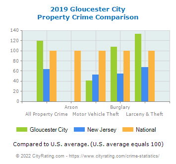 Gloucester City Property Crime vs. State and National Comparison