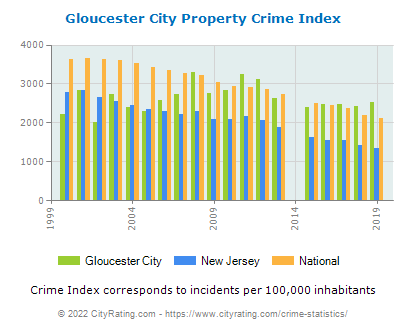 Gloucester City Property Crime vs. State and National Per Capita