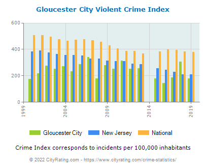 Gloucester City Violent Crime vs. State and National Per Capita