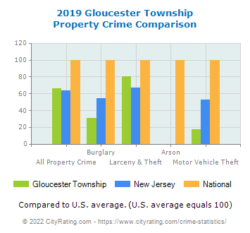 Gloucester Township Property Crime vs. State and National Comparison