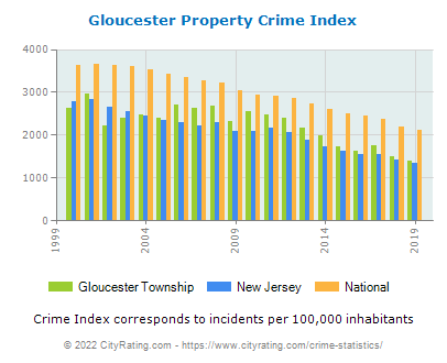 Gloucester Township Property Crime vs. State and National Per Capita