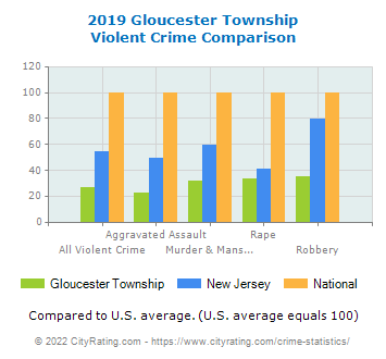 Gloucester Township Violent Crime vs. State and National Comparison