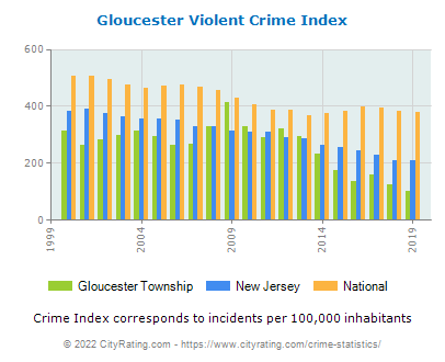 Gloucester Township Violent Crime vs. State and National Per Capita