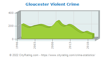 Gloucester Township Violent Crime
