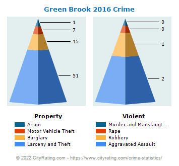 Green Brook Township Crime 2016
