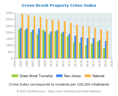 Green Brook Township Property Crime vs. State and National Per Capita