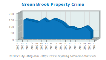 Green Brook Township Property Crime