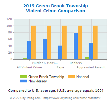 Green Brook Township Violent Crime vs. State and National Comparison