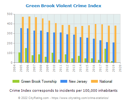 Green Brook Township Violent Crime vs. State and National Per Capita