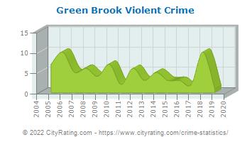 Green Brook Township Violent Crime