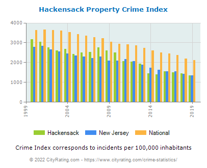Hackensack Property Crime vs. State and National Per Capita