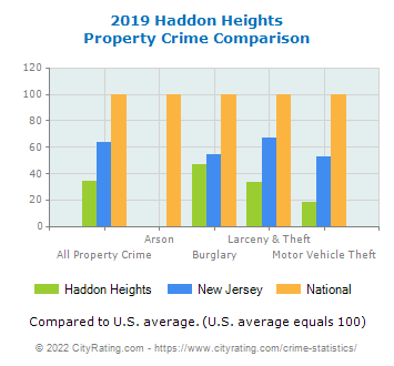 Haddon Heights Property Crime vs. State and National Comparison