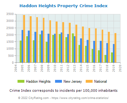 Haddon Heights Property Crime vs. State and National Per Capita
