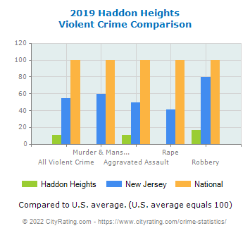 Haddon Heights Violent Crime vs. State and National Comparison