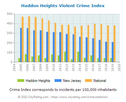 Haddon Heights Violent Crime vs. State and National Per Capita