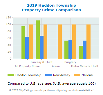 Haddon Township Property Crime vs. State and National Comparison