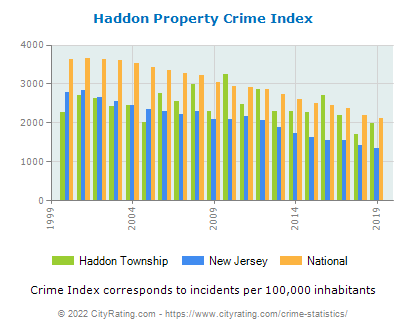 Haddon Township Property Crime vs. State and National Per Capita