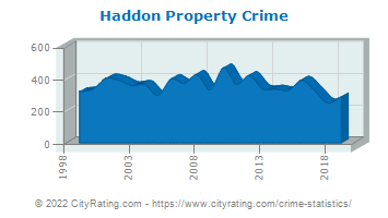 Haddon Township Property Crime