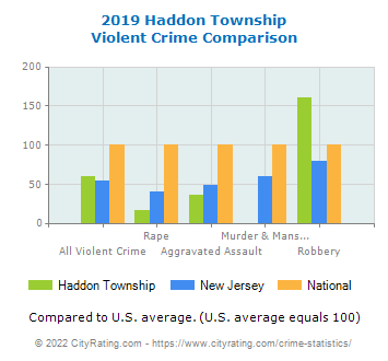 Haddon Township Violent Crime vs. State and National Comparison